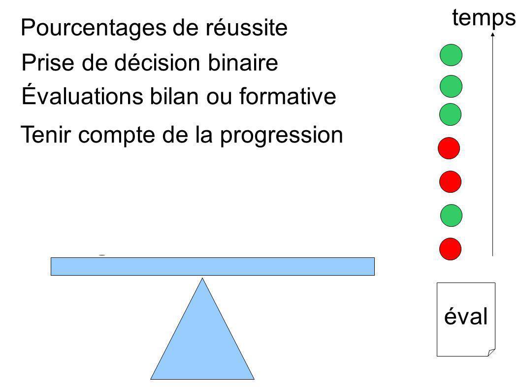 La question du «oui/non », pour en savoir plus écouter l enregistrement sonore « évaluation binaire ou nuancée »