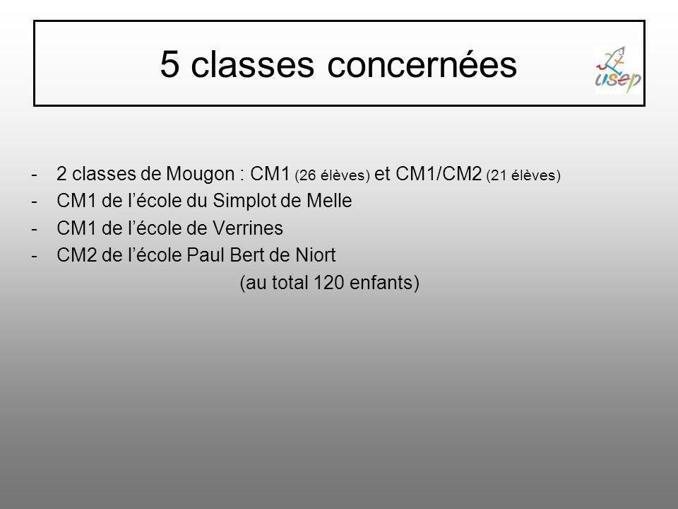 5 classes concernées -2 classes de Mougon : CM1 (26 élèves) et CM1/CM2 (21 élèves) -CM1 de lécole du Simplot de Melle -CM1 de lécole de Verrines -CM2