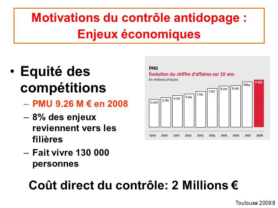 Toulouse 2009 8 Motivations du contrôle antidopage : Enjeux économiques Equité des compétitions –PMU 9.26 M en 2008 –8% des enjeux reviennent vers les filières –Fait vivre 130 000 personnes Coût direct du contrôle: 2 Millions