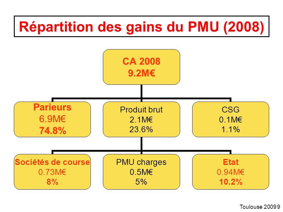 Toulouse 2009 9 Répartition des gains du PMU (2008) CA 2008 9.2M Parieurs 6.9M 74.8% Produit brut 2.1M 23.6% Sociétés de course 0.73M 8% PMU charges 0.5M 5% Etat 0.94M 10.2% CSG 0.1M 1.1%