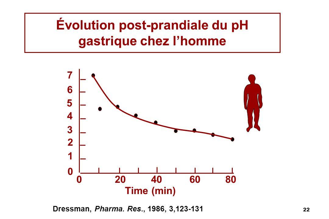 22 Dressman, Pharma. Res., 1986, 3,123-131 7 6 5 4 3 2 1 0 020406080 Time (min) Évolution post-prandiale du pH gastrique chez lhomme