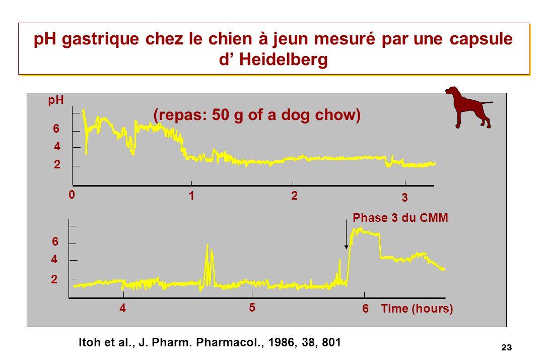 23 pH gastrique chez le chien à jeun mesuré par une capsule d Heidelberg 12 3 0 2 4 6 4 5 6 Phase 3 du CMM 2 4 6 pH (repas: 50 g of a dog chow) Time (