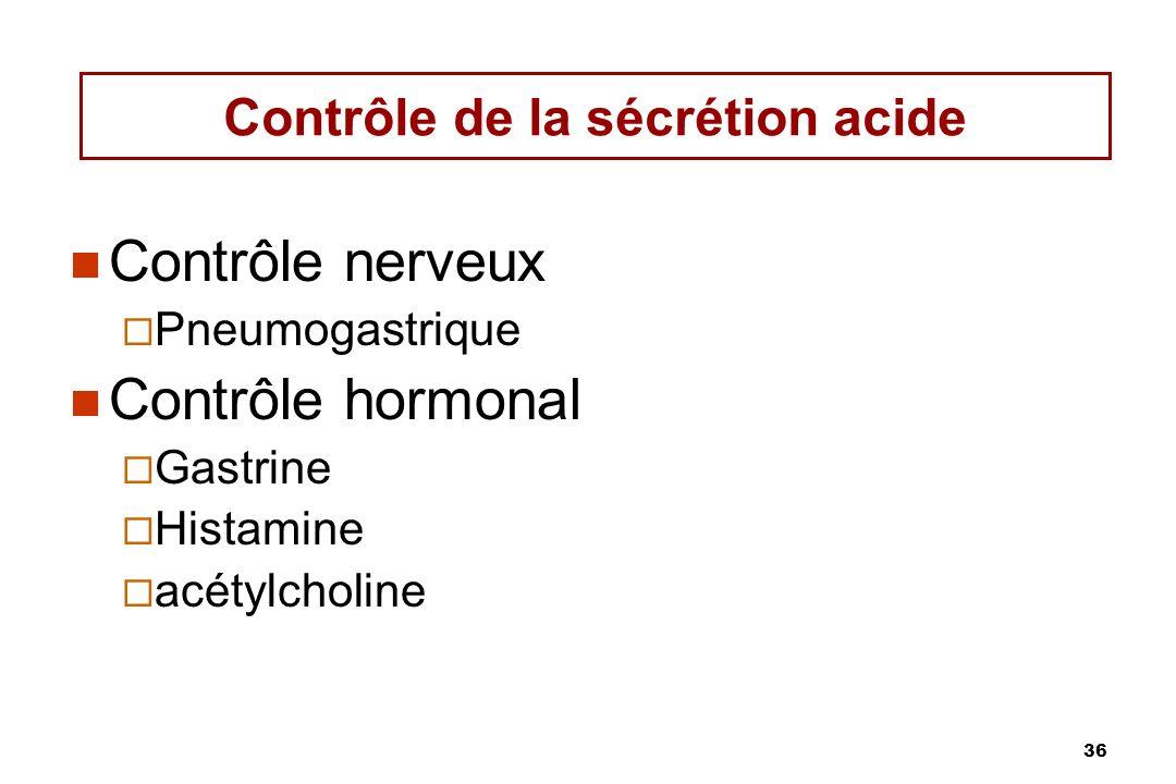 36 Contrôle de la sécrétion acide Contrôle nerveux Pneumogastrique Contrôle hormonal Gastrine Histamine acétylcholine