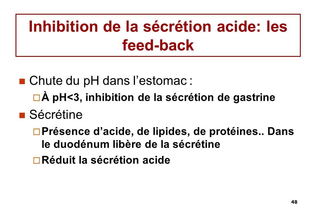 48 Inhibition de la sécrétion acide: les feed-back Chute du pH dans lestomac : À pH<3, inhibition de la sécrétion de gastrine Sécrétine Présence dacid