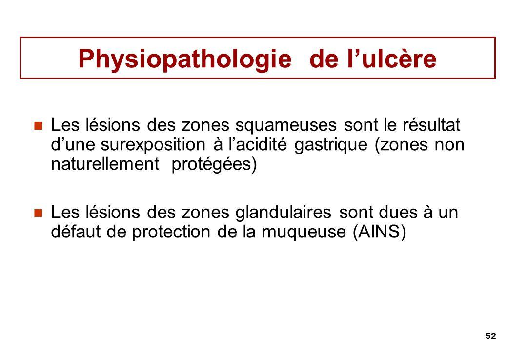 52 Physiopathologie de lulcère Les lésions des zones squameuses sont le résultat dune surexposition à lacidité gastrique (zones non naturellement prot