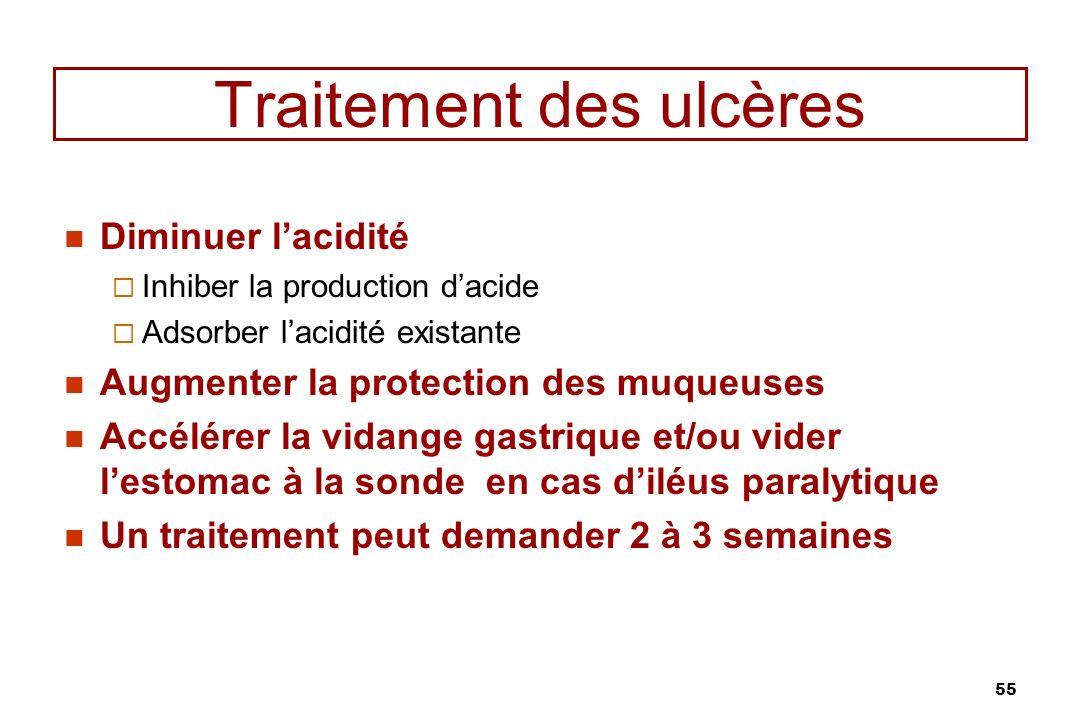 55 Traitement des ulcères Diminuer lacidité Inhiber la production dacide Adsorber lacidité existante Augmenter la protection des muqueuses Accélérer l