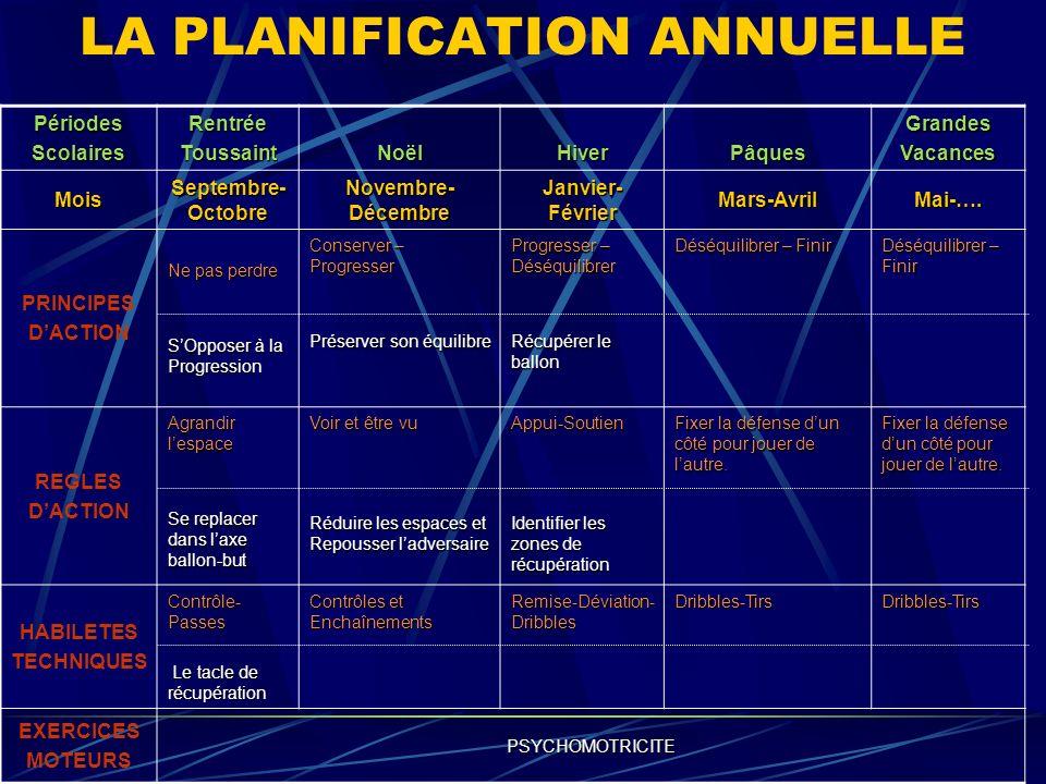 LA PLANIFICATION MENSUELLE Semaine 1 Semaine 2 Semaine 3 Semaine 4 PRINCIPESDACTIONProgresser/DéséquilibrerRécupérer Le ballon Progresser/DéséquilibrerRécupérer REGLES DACTION Appui-Soutien Identifier les zones de récupération Appui-Soutien HABILETESTECHNIQUESRemise-DéviationRemise-Déviation EXERCICESMOTEURSPsychomotricité