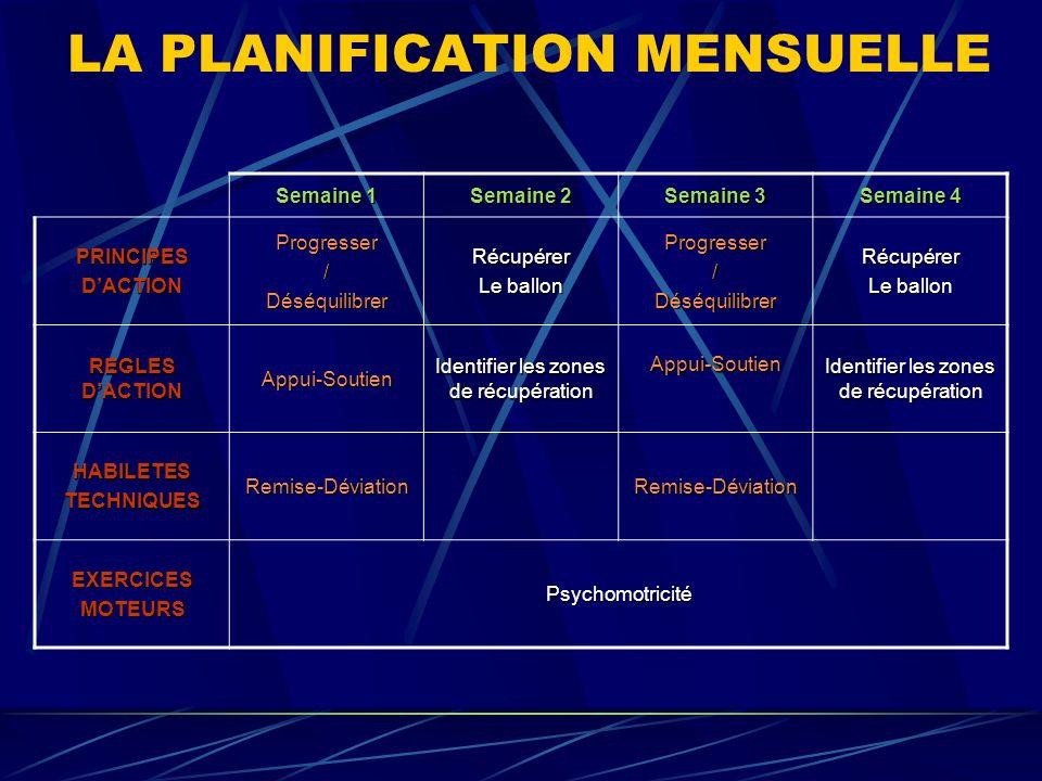 LA PLANIFICATION MENSUELLE Semaine 1 Semaine 2 Semaine 3 Semaine 4 PRINCIPESDACTIONProgresser/DéséquilibrerRécupérer Le ballon Progresser/Déséquilibre