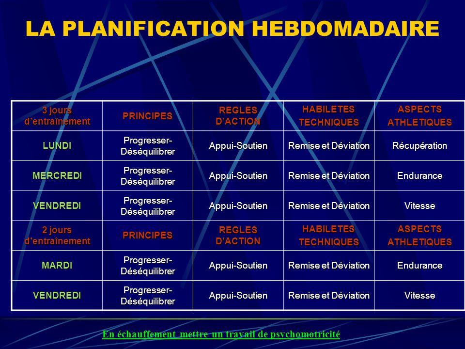 LA PLANIFICATION HEBDOMADAIRE 3 jours dentraînement PRINCIPES REGLES DACTION HABILETESTECHNIQUESASPECTSATHLETIQUES LUNDI Progresser- Déséquilibrer App