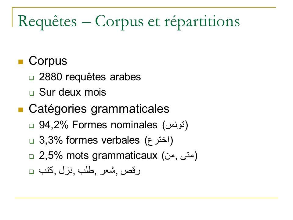 Requêtes – Corpus et répartitions Corpus 2880 requêtes arabes Sur deux mois Catégories grammaticales 94,2% Formes nominales (تونس) 3,3% formes verbale