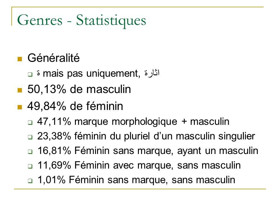 Genres - Statistiques Généralité ة mais pas uniquement, اثارة 50,13% de masculin 49,84% de féminin 47,11% marque morphologique + masculin 23,38% fémin