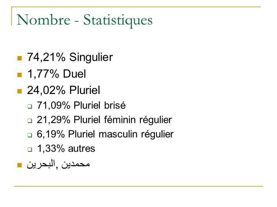 Nombre - Statistiques 74,21% Singulier 1,77% Duel 24,02% Pluriel 71,09% Pluriel brisé 21,29% Pluriel féminin régulier 6,19% Pluriel masculin régulier