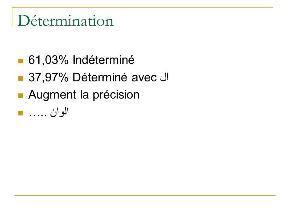 Détermination 61,03% Indéterminé 37,97% Déterminé avec ال Augment la précision ….. الوان