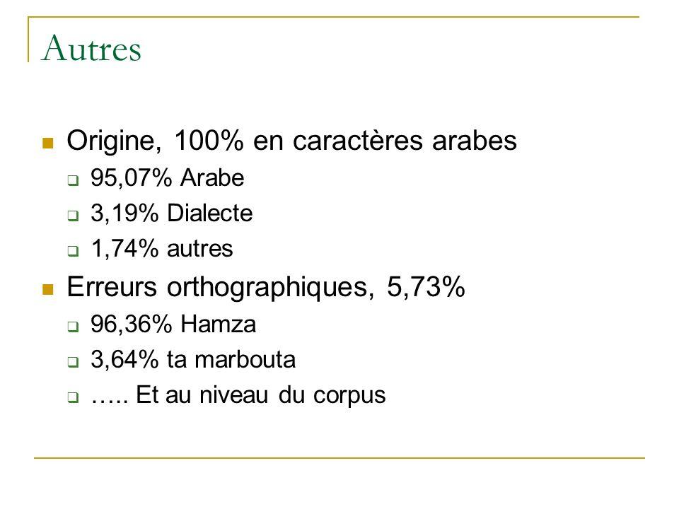 Autres Origine, 100% en caractères arabes 95,07% Arabe 3,19% Dialecte 1,74% autres Erreurs orthographiques, 5,73% 96,36% Hamza 3,64% ta marbouta ….. E