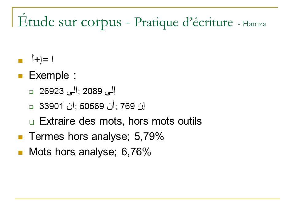 Étude sur corpus - Pratique décriture - Hamza أَ+إِ= ا Exemple : 26923 الى ; 2089 إلى 33901 ان ; 50569 أن ; 769 إن Extraire des mots, hors mots outils