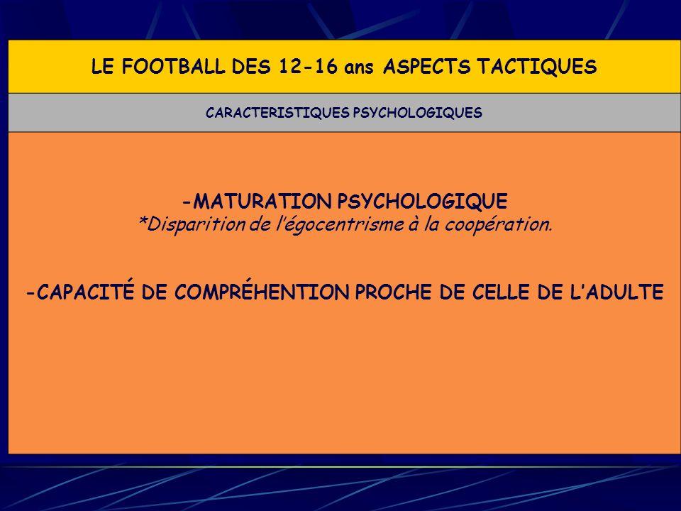 LE FOOTBALL DES 12-16 ans ASPECTS TACTIQUES CARACTERISTIQUES PSYCHOLOGIQUES -MATURATION PSYCHOLOGIQUE *Disparition de légocentrisme à la coopération.