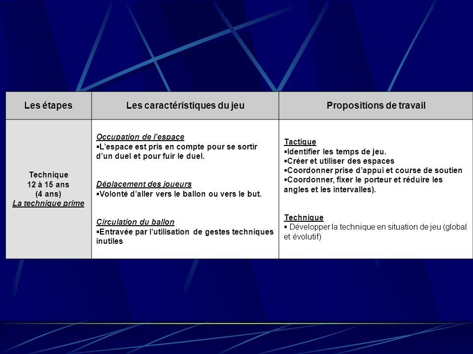 Les étapesLes caractéristiques du jeuPropositions de travail Technique 12 à 15 ans (4 ans) La technique prime Occupation de lespace Lespace est pris e