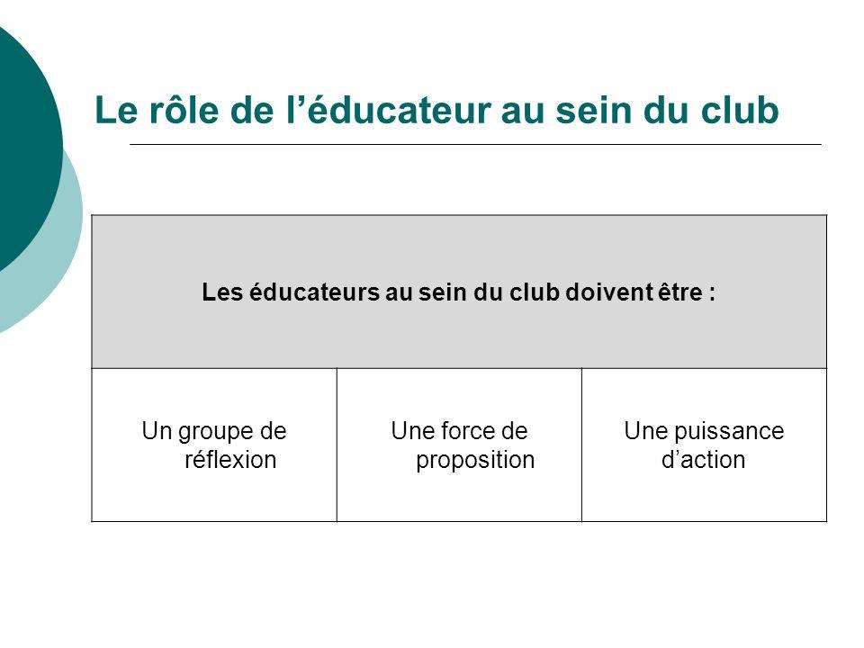 Le rôle de léducateur au sein du club Les éducateurs au sein du club doivent être : Un groupe de réflexion Une force de proposition Une puissance dact