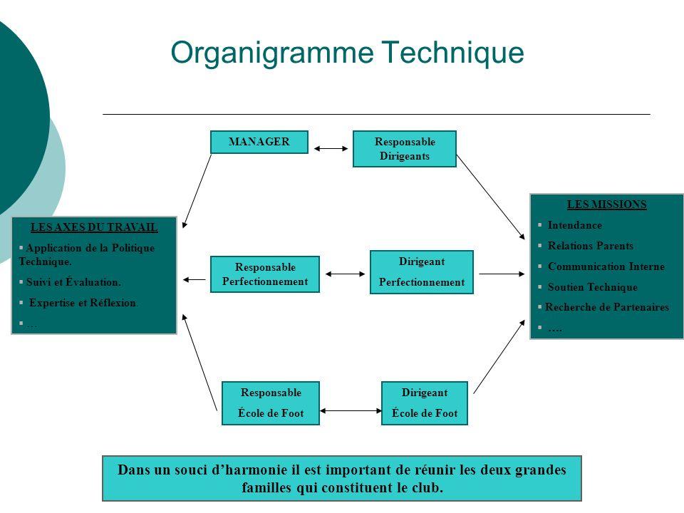 Organigramme Technique Dans un souci dharmonie il est important de réunir les deux grandes familles qui constituent le club.