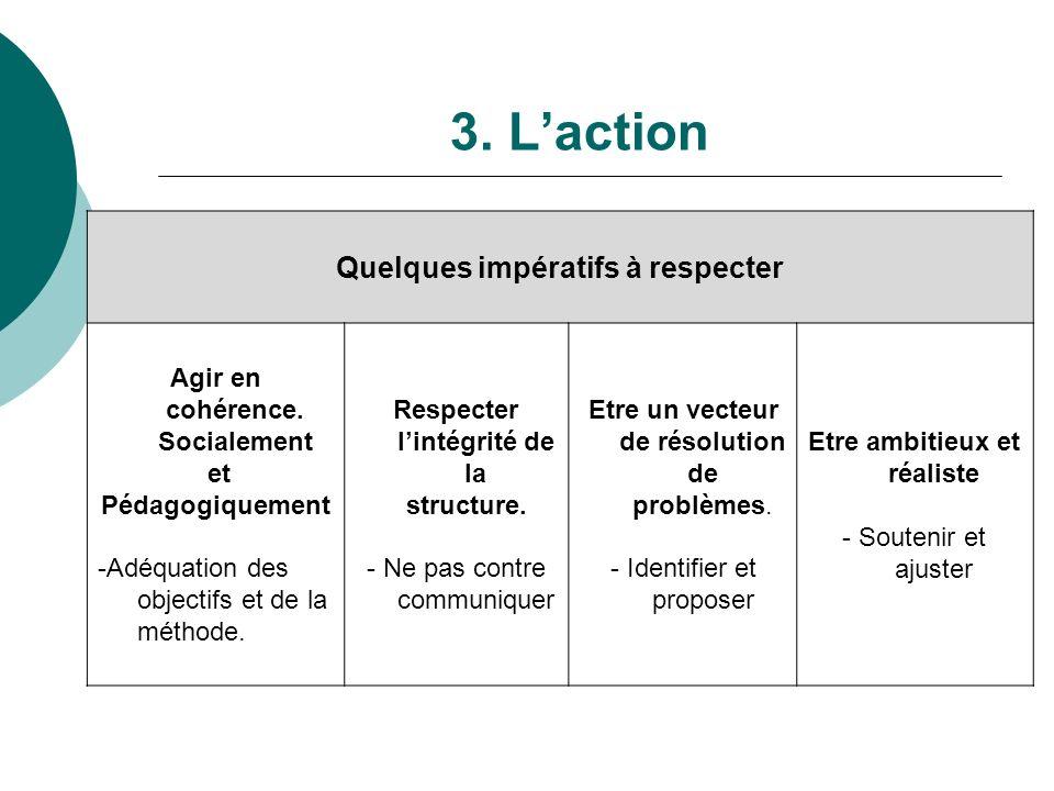 3. Laction Quelques impératifs à respecter Agir en cohérence. Socialement et Pédagogiquement -Adéquation des objectifs et de la méthode. Respecter lin