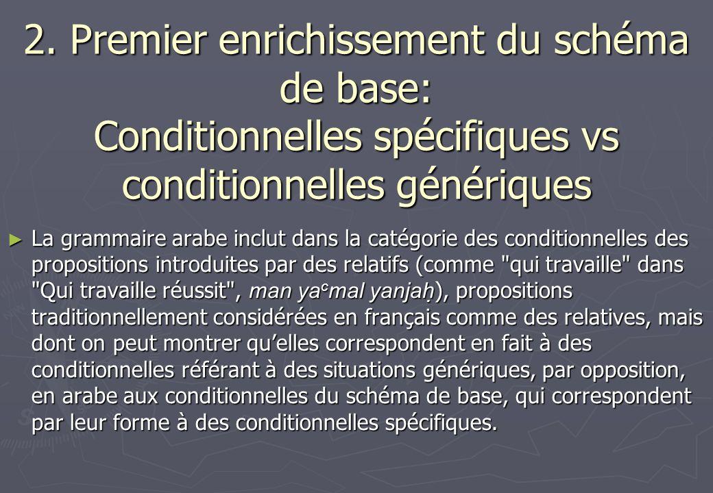2. Premier enrichissement du schéma de base: Conditionnelles spécifiques vs conditionnelles génériques La grammaire arabe inclut dans la catégorie des