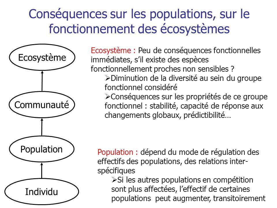 Communauté Population Individu Conséquences sur les populations, sur le fonctionnement des écosystèmes Ecosystème Population : dépend du mode de régul