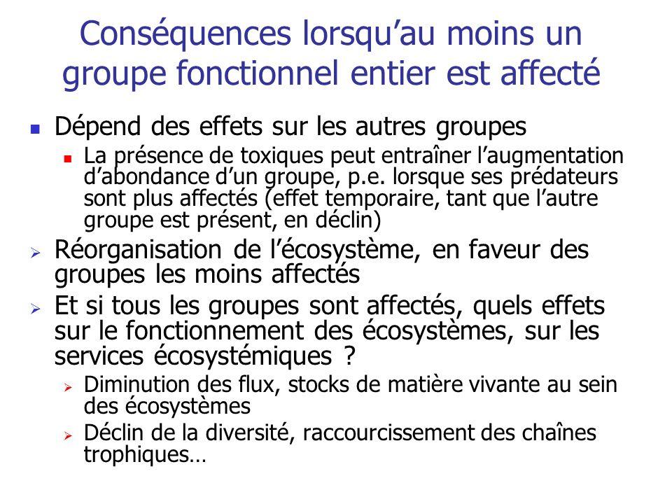 Conséquences lorsquau moins un groupe fonctionnel entier est affecté Dépend des effets sur les autres groupes La présence de toxiques peut entraîner laugmentation dabondance dun groupe, p.e.