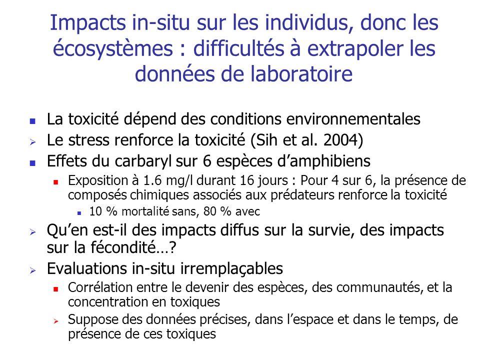 Impacts in-situ sur les individus, donc les écosystèmes : difficultés à extrapoler les données de laboratoire La toxicité dépend des conditions environnementales Le stress renforce la toxicité (Sih et al.