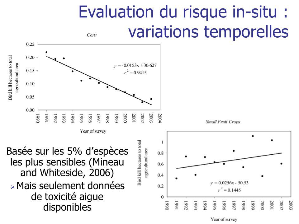 Evaluation du risque in-situ : variations temporelles Basée sur les 5% despèces les plus sensibles (Mineau and Whiteside, 2006) Mais seulement données de toxicité aigue disponibles