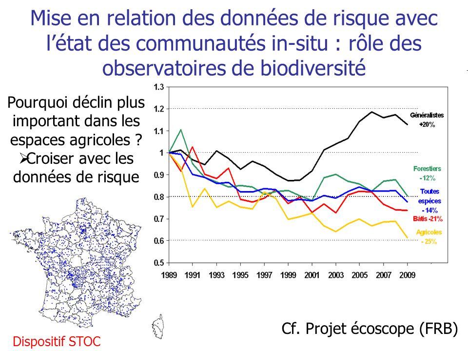 Cf. Projet écoscope (FRB) Dispositif STOC Mise en relation des données de risque avec létat des communautés in-situ : rôle des observatoires de biodiv