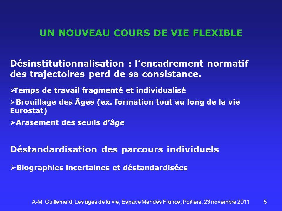 6 (1)Apprentissage tous types confondus : formel, non formel, informel Source : Eurostat, EFT, module ad hoc 2003 A-M Guillemard, Les âges de la vie, Espace Mendès France, Poitiers, 23 novembre 2011