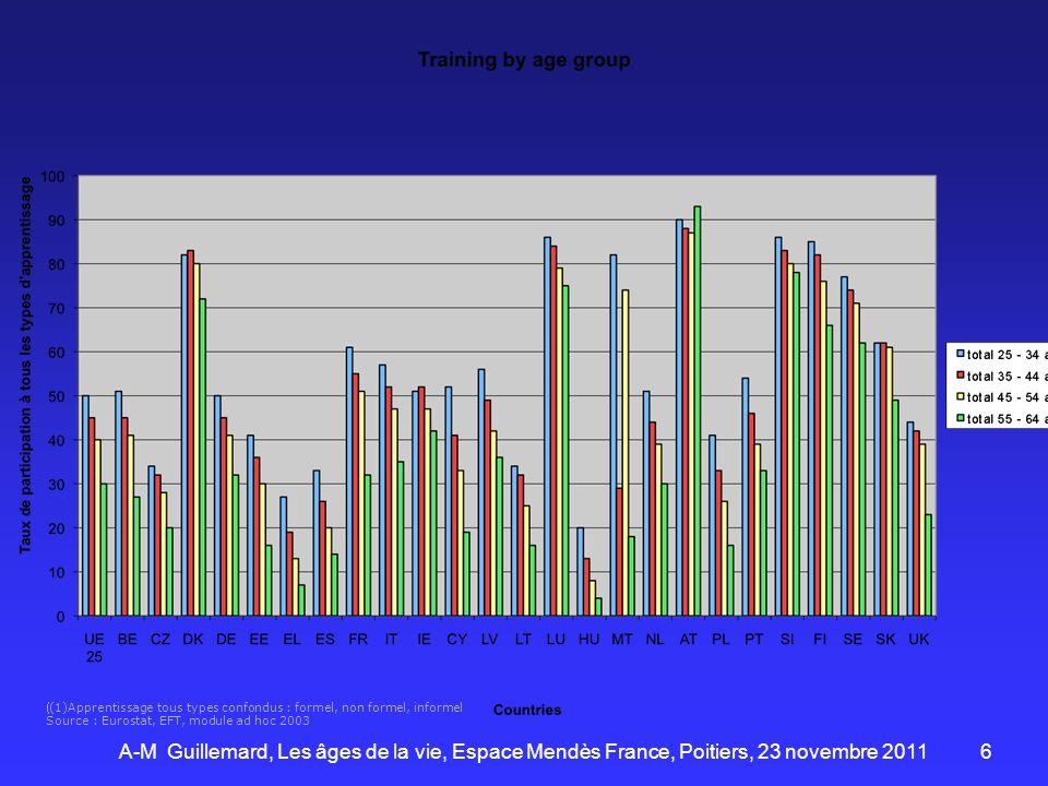 6 (1)Apprentissage tous types confondus : formel, non formel, informel Source : Eurostat, EFT, module ad hoc 2003 A-M Guillemard, Les âges de la vie,