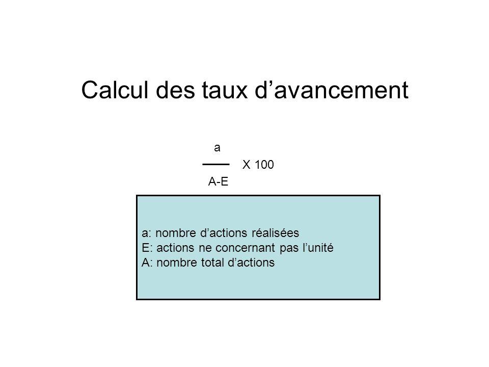 Calcul des taux davancement a A-E X 100 a: nombre dactions réalisées E: actions ne concernant pas lunité A: nombre total dactions