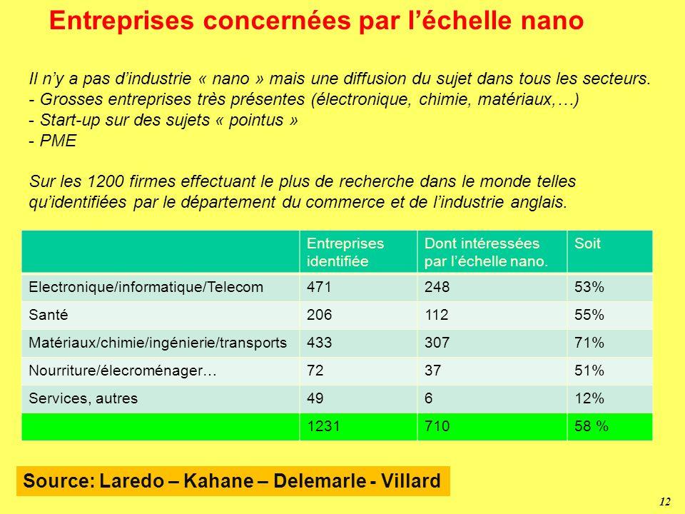 11 Cycles de Schumpeter http://www.mega.nu:8080/ampp/corporate2_img/schumpeter.gif Hydraulique Textile Fer Vapeur Rail Acier Electricité Chimie Moteur
