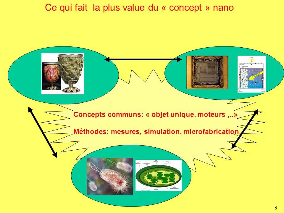 5 Techniques de fabrication: bilan actuel Microélectronique Ensemble de techniques Concepts du monde « macro» Gravure, Dépôt Dopage, Traitements de su