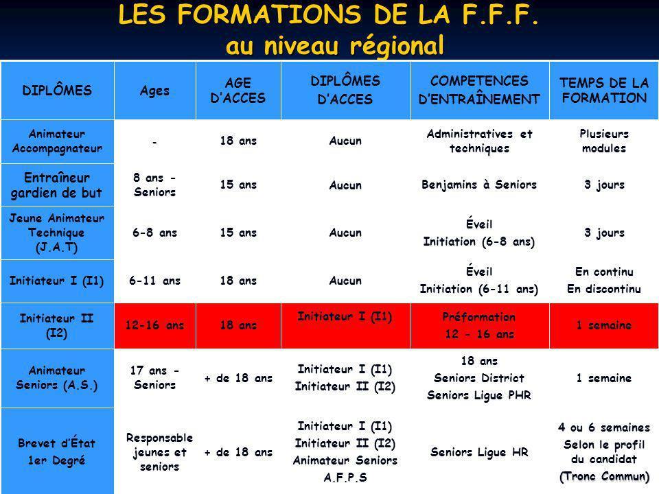 LES FORMATIONS DE LA F.F.F. au niveau régional Responsable jeunes et seniors 17 ans - Seniors 12-16 ans 6-11 ans 6-8 ans 8 ans - Seniors - Ages Plusie