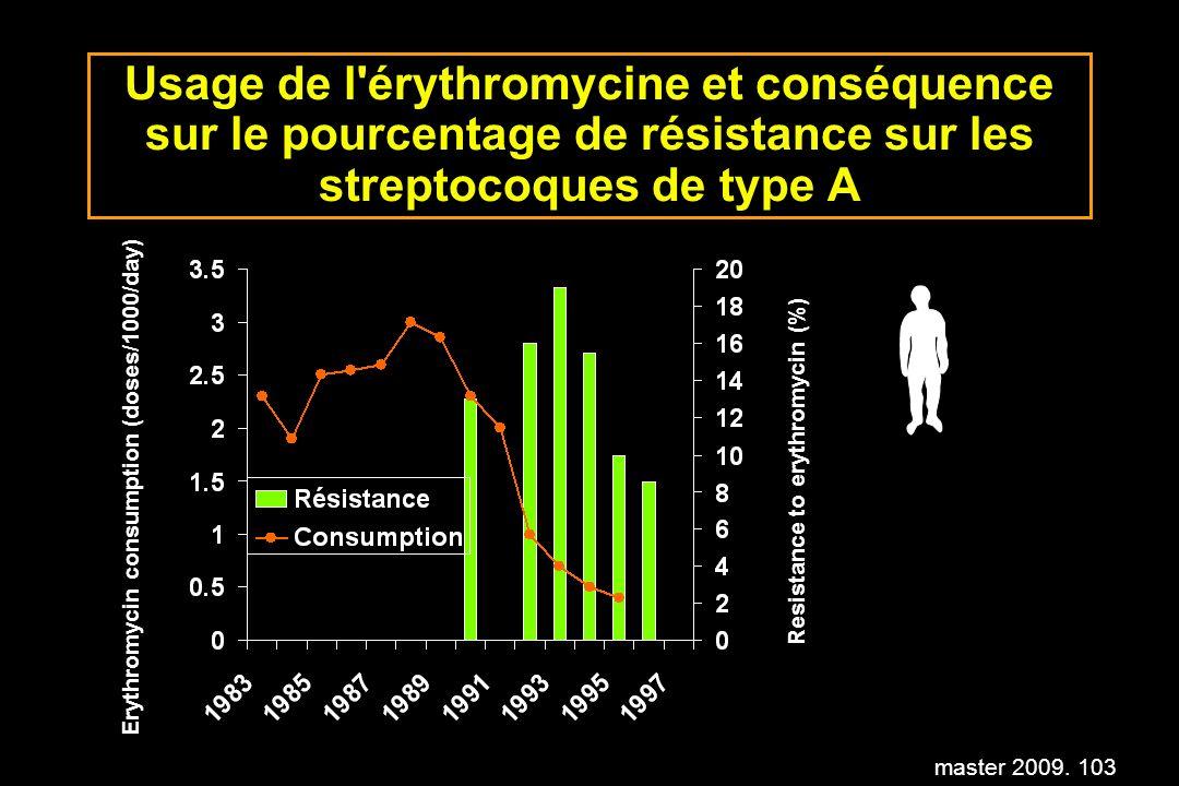 master 2009. 103 Usage de l'érythromycine et conséquence sur le pourcentage de résistance sur les streptocoques de type A Erythromycin consumption (do