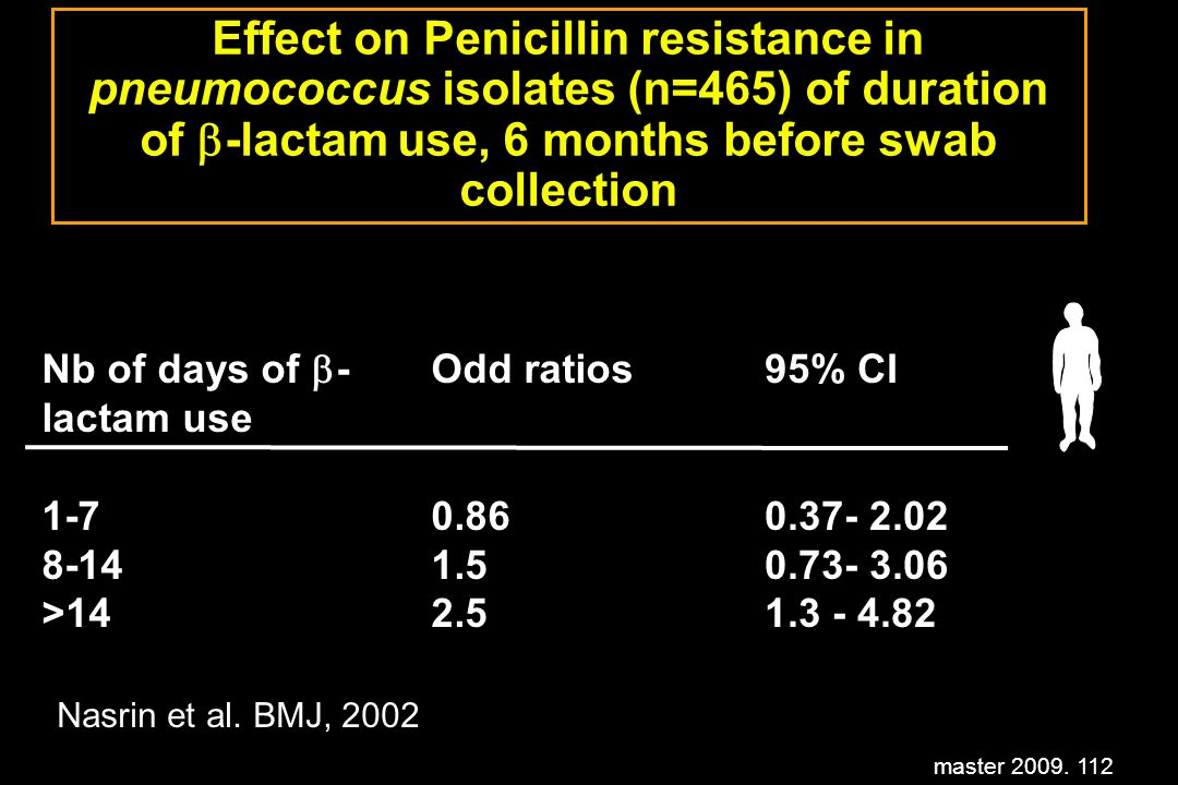 master 2009. 112 Effect on Penicillin resistance in pneumococcus isolates (n=465) of duration of -lactam use, 6 months before swab collection Nb of da