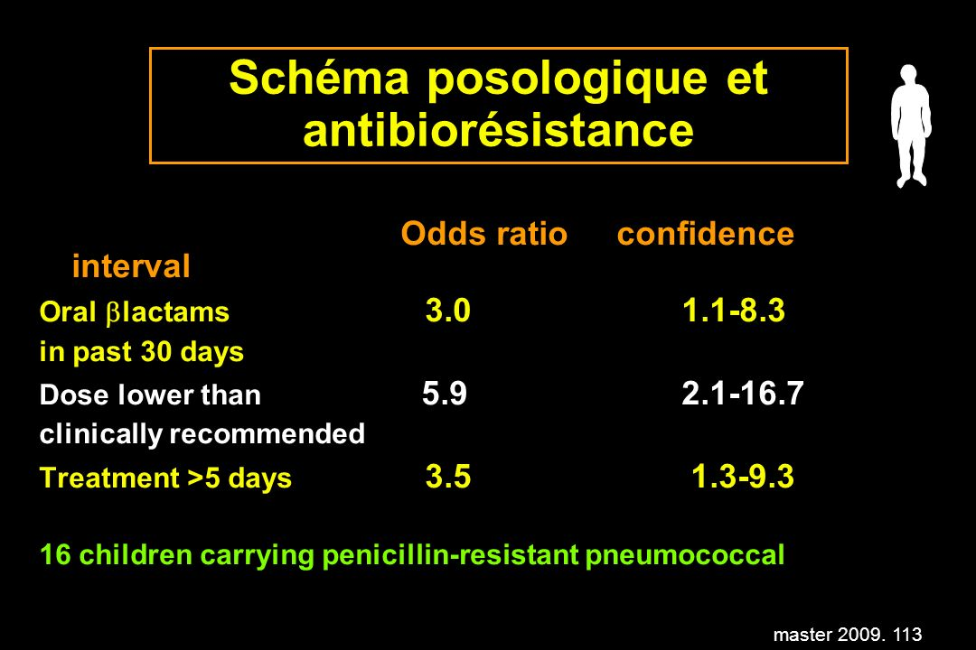 master 2009. 113 Schéma posologique et antibiorésistance Odds ratio confidence interval Oral lactams 3.0 1.1-8.3 in past 30 days Dose lower than 5.9 2