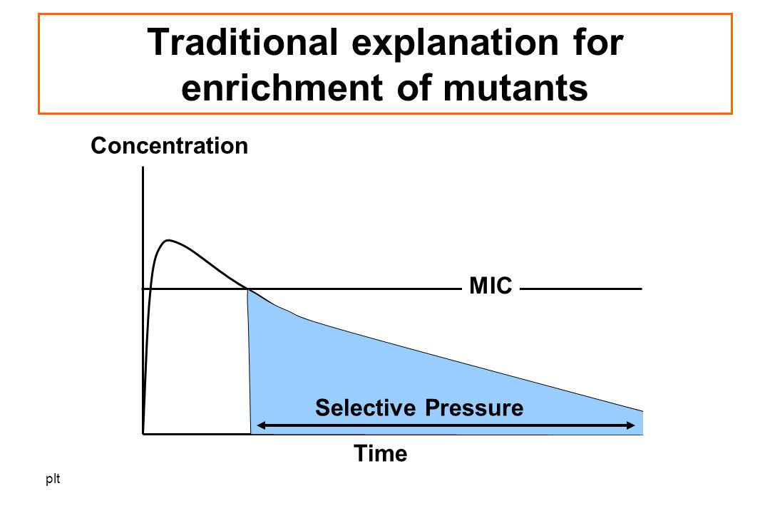 plt Selective Pressure MIC Time Concentration Traditional explanation for enrichment of mutants