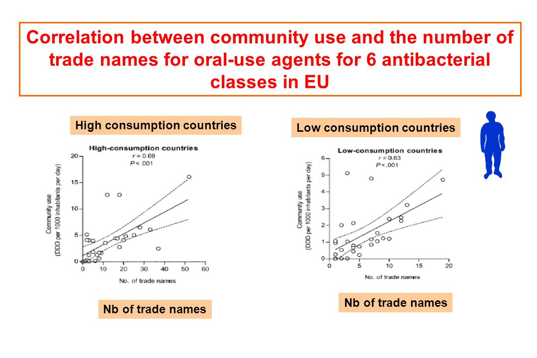 Correlation between community use and the number of trade names for oral-use agents for 6 antibacterial classes in EU High consumption countries Low c