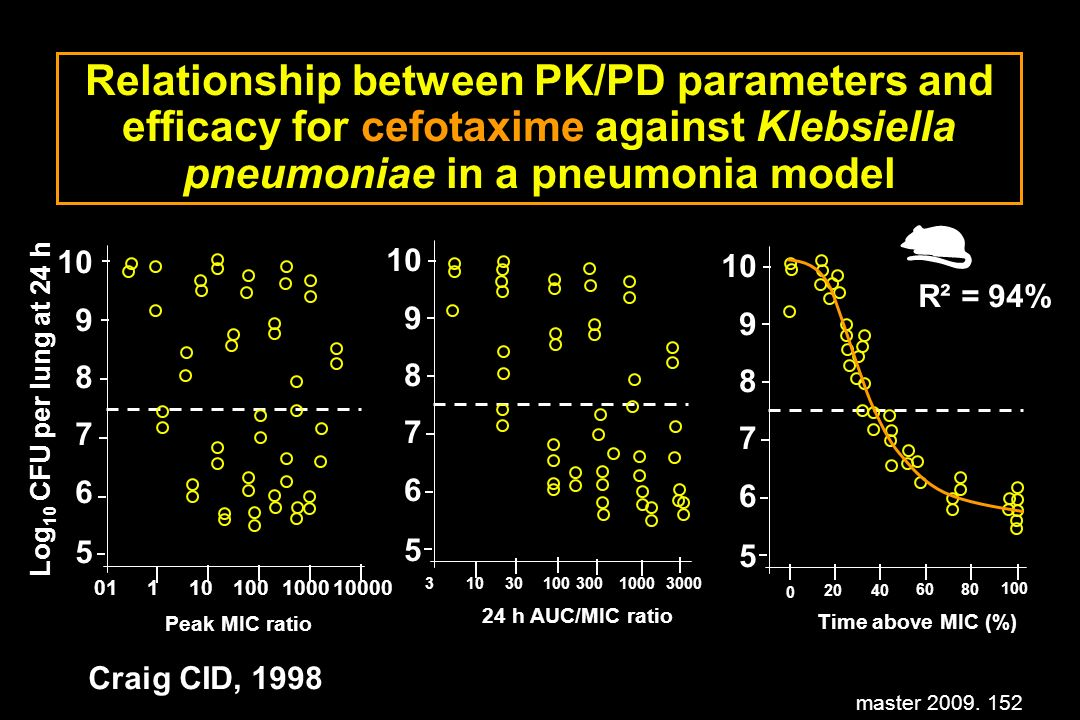 master 2009. 152 Relationship between PK/PD parameters and efficacy for cefotaxime against Klebsiella pneumoniae in a pneumonia model 3103010030010003