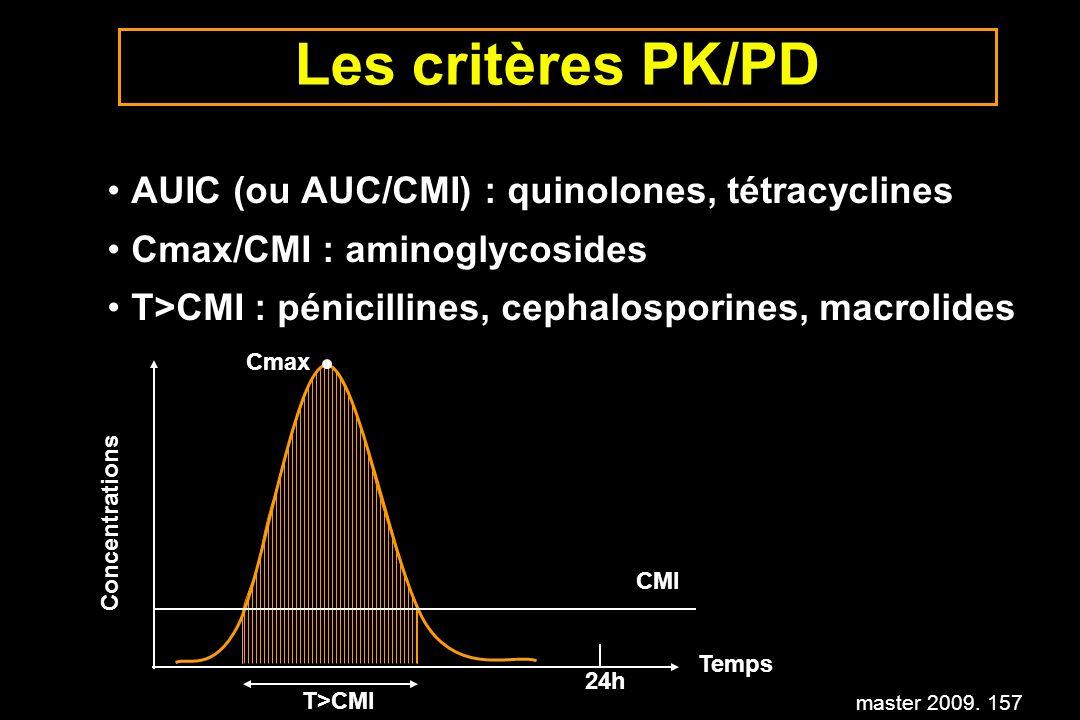 master 2009. 157 Les critères PK/PD AUIC (ou AUC/CMI) : quinolones, tétracyclines Cmax/CMI : aminoglycosides T>CMI : pénicillines, cephalosporines, ma