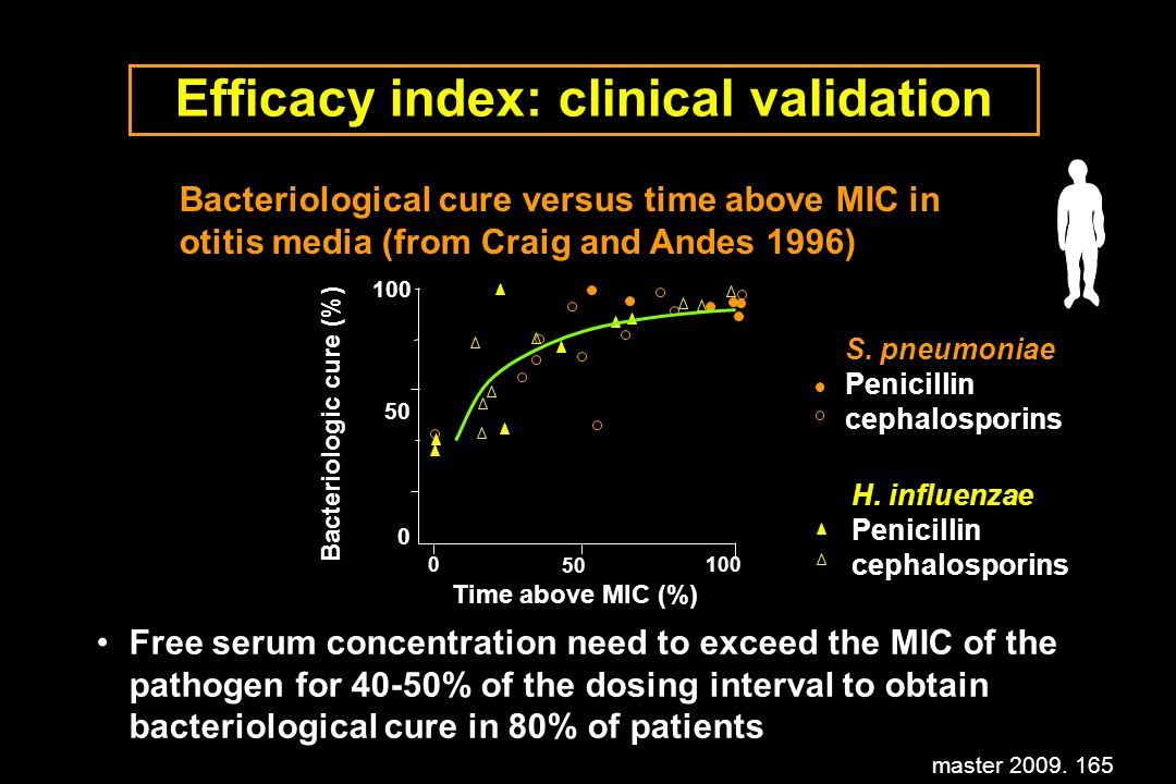 master 2009. 165 Efficacy index: clinical validation Free serum concentration need to exceed the MIC of the pathogen for 40-50% of the dosing interval