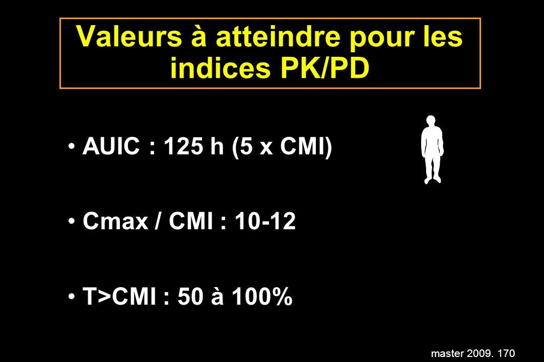 master 2009. 170 Valeurs à atteindre pour les indices PK/PD AUIC : 125 h (5 x CMI) Cmax / CMI : 10-12 T>CMI : 50 à 100%