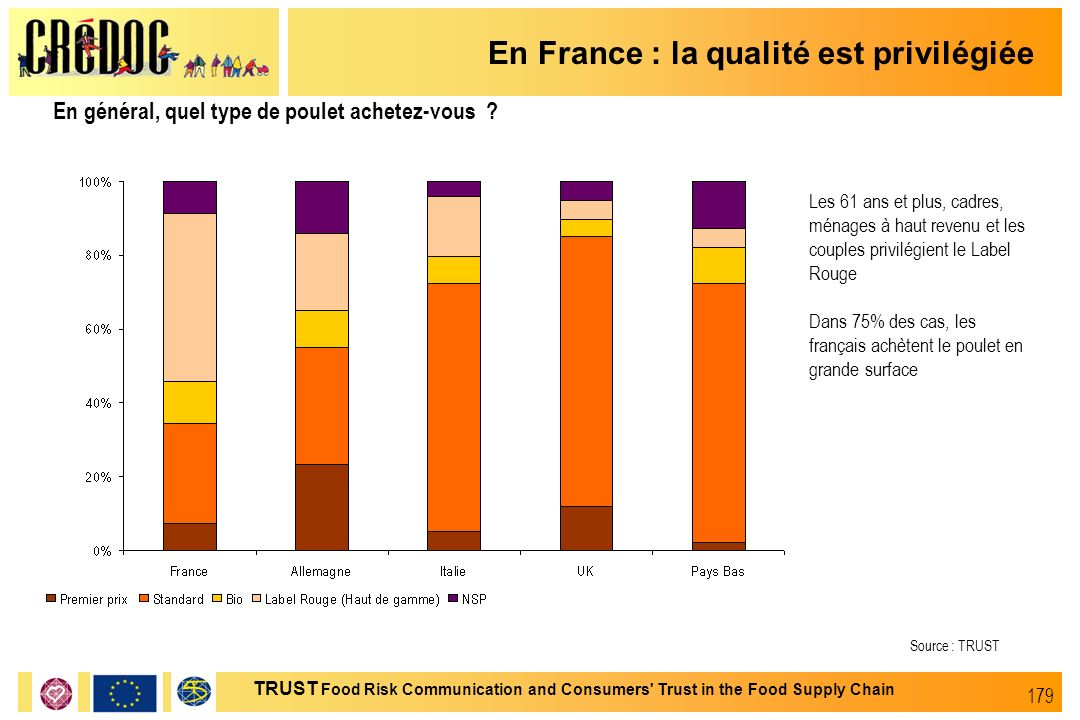 179 TRUST Food Risk Communication and Consumers' Trust in the Food Supply Chain En France : la qualité est privilégiée En général, quel type de poulet