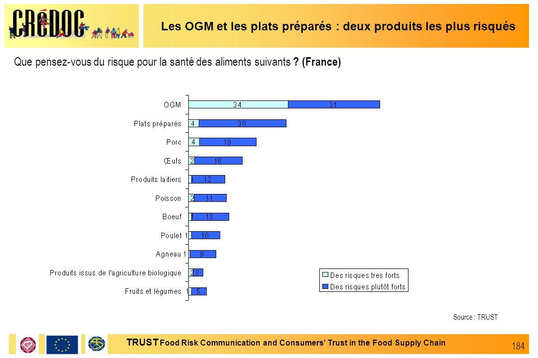 184 TRUST Food Risk Communication and Consumers' Trust in the Food Supply Chain Les OGM et les plats préparés : deux produits les plus risqués Que pen