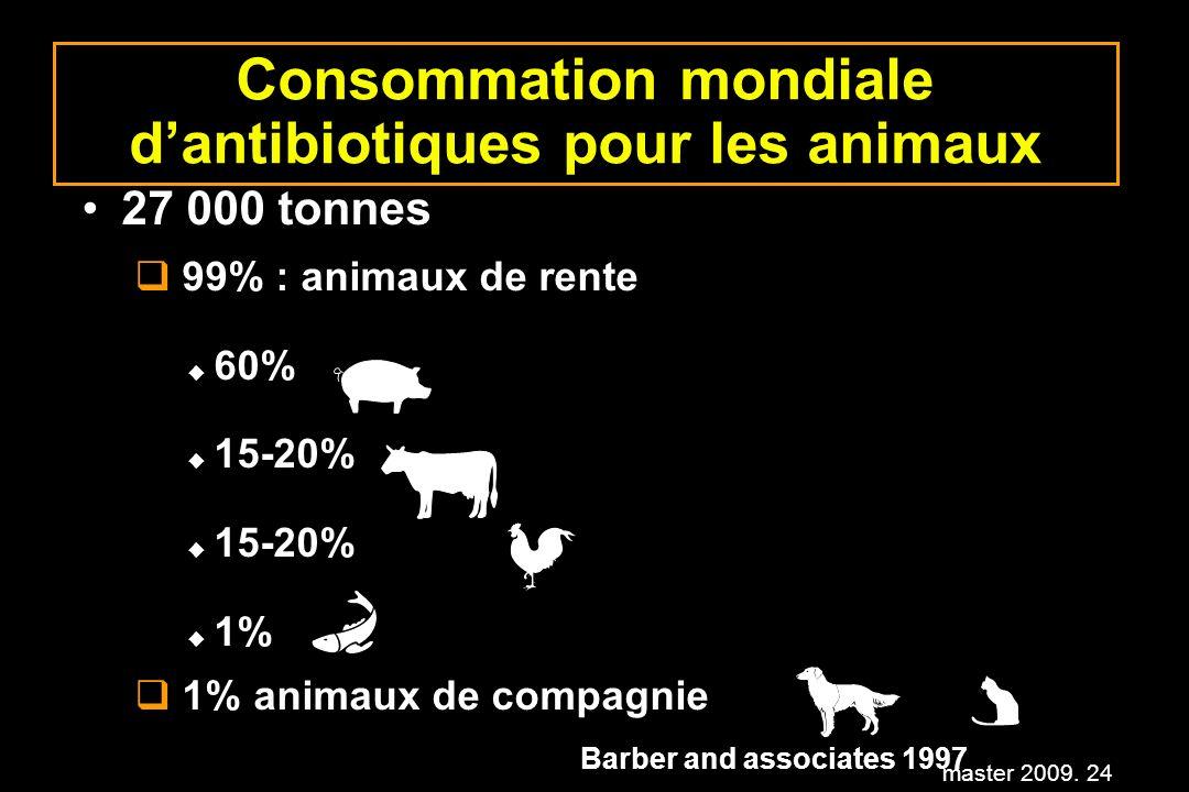 master 2009. 24 Consommation mondiale dantibiotiques pour les animaux 27 000 tonnes q 99% : animaux de rente u 60% u 15-20% u 1% q 1% animaux de compa