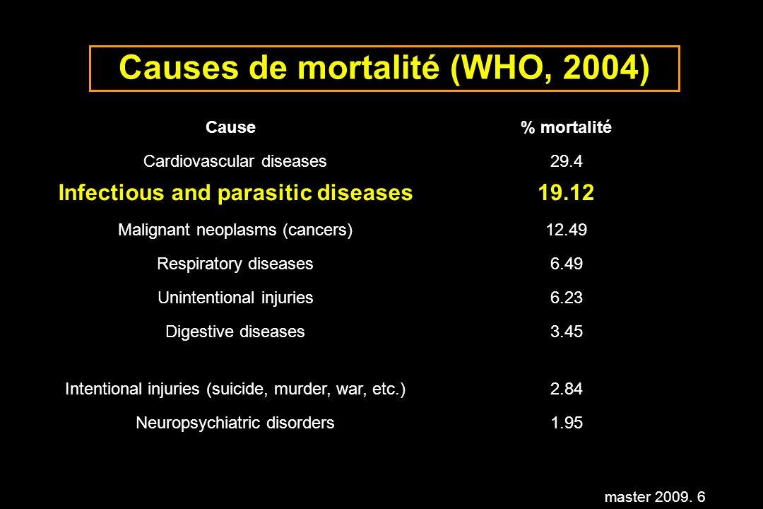 master 2009. 97 Les facteurs et pratiques à risque en médecine humaine