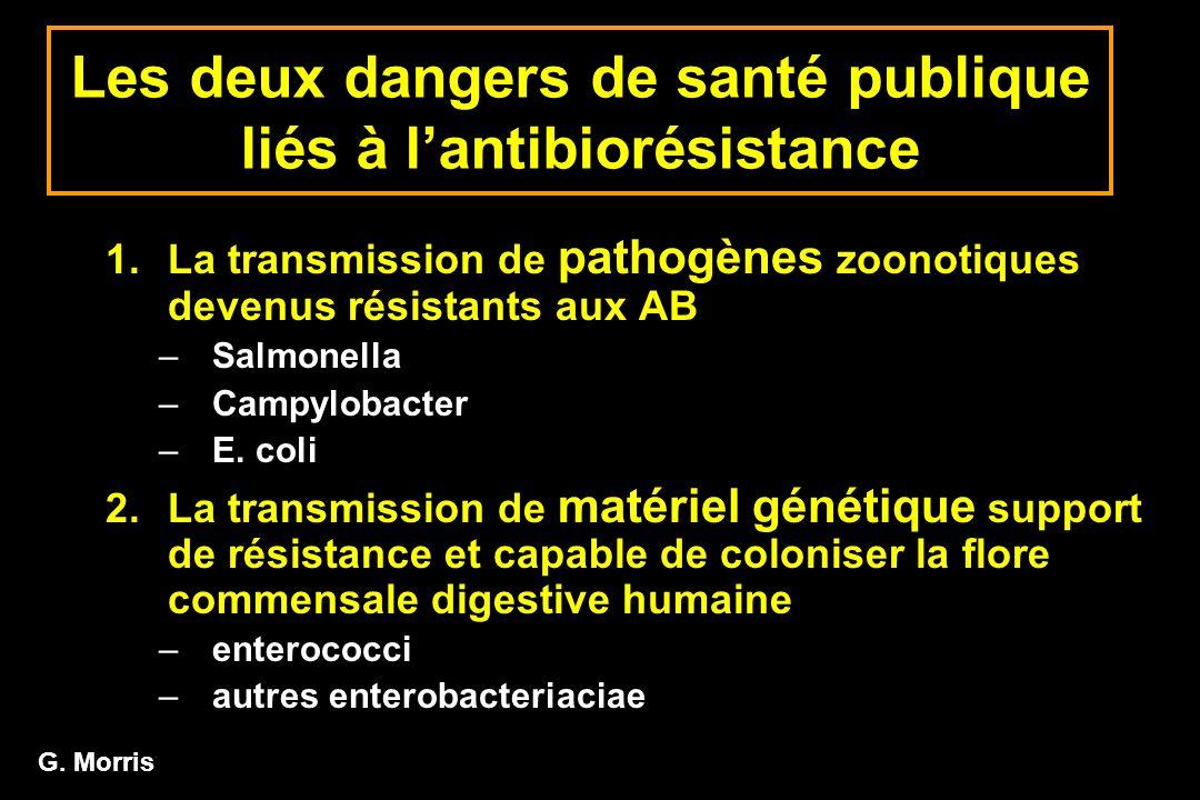 Les deux dangers de santé publique liés à lantibiorésistance 1.La transmission de pathogènes zoonotiques devenus résistants aux AB –Salmonella –Campyl